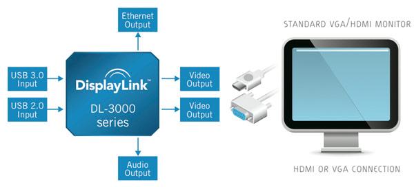 DisplayLink Chip Platform