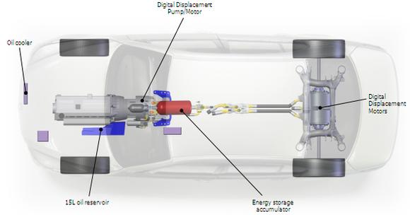 Chrysler Hydraulic Hybrid Powertrain