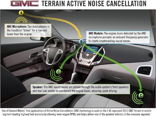 GM Terrain SUV