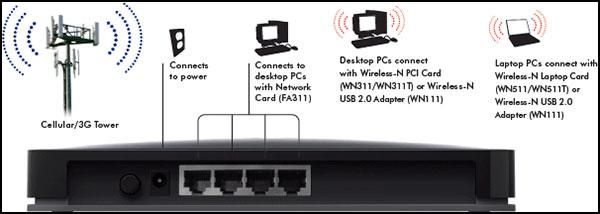 Netgear 3G / LTE Mobile Broadband Router