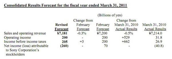 Sony Predicts $3.2 Billion Loss