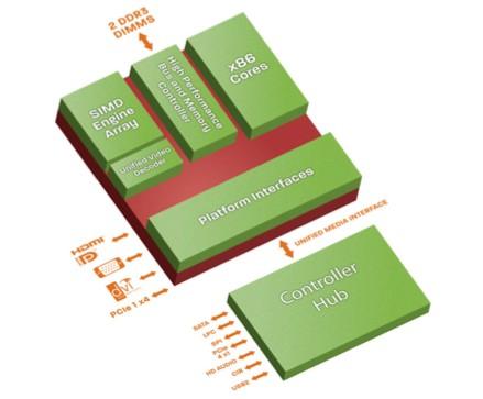 AMD Embedded G-Series APUs