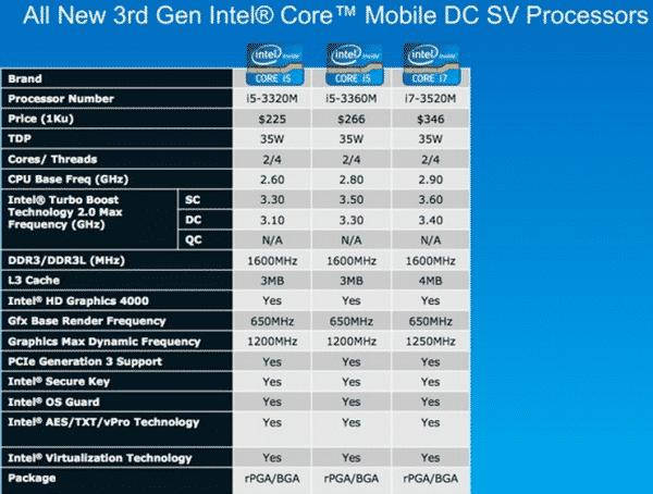 Ivy Bridge CPU Details-1, Image Credit : Engadget