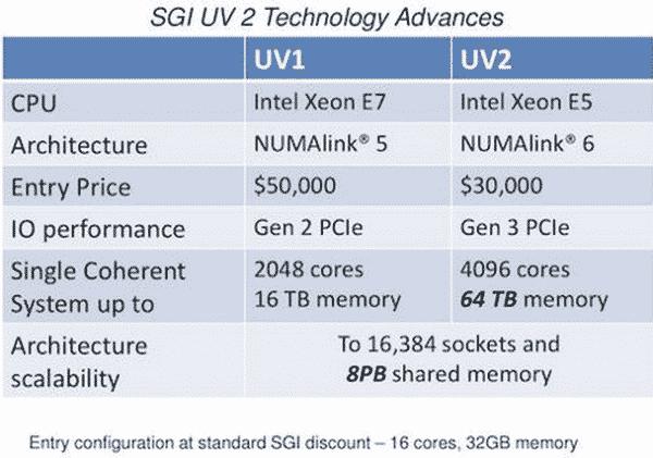 Comparison Between UV1 And UV2, Image Credit : inside-bigdata.com