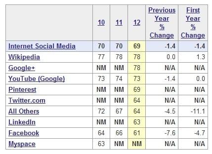 ACSI Social Media Survey
