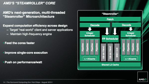 AMD Steamroller