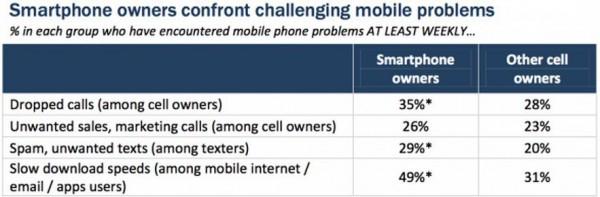 Comparison Of Problems