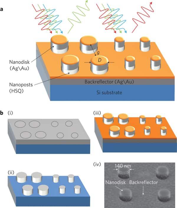fabrication process for high-resolution plasmonic colour printing