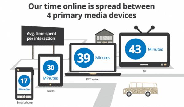 Online content consumption