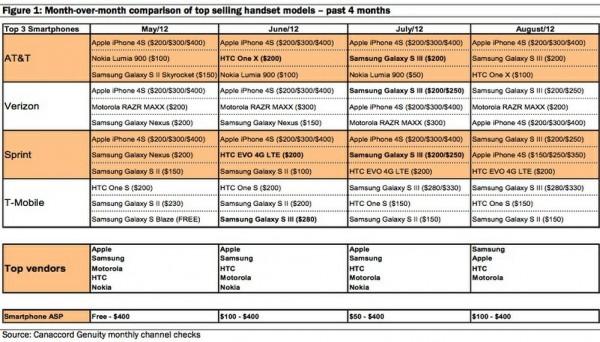 4 Months Sales Report Of Smartphones