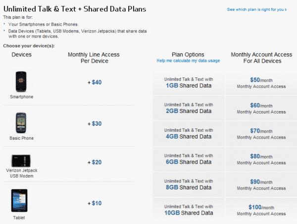 Verizon Wireless' Share Everything Plans