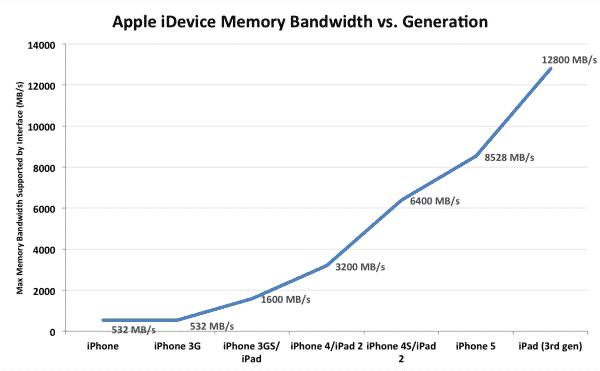 iPhone 5 memory