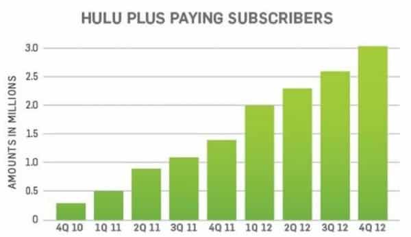 Hulu Plus Paying Subscribers