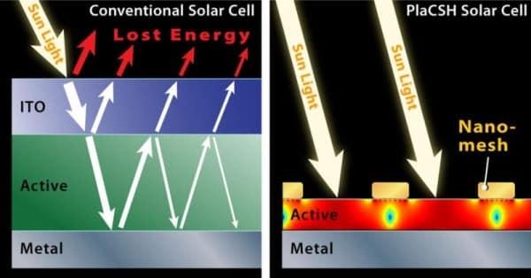 PlaCSH Solar Cell,