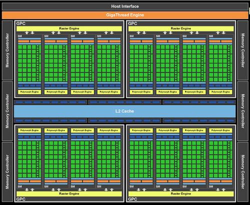 Nvidia's GTX 480: First Fermi Benchmarks