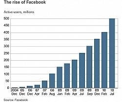 Facebook Reached 750 Million Users' Landmark