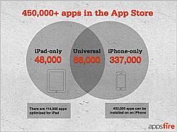 Apple App Store Cross 450,000 Apps Milestone
