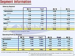Samsung Q3 2011 Results