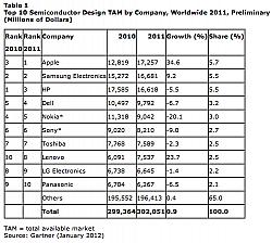 Gartner: Apple Becomes The Top Buyer Of Semiconductors Worldwide