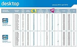 Details Of Intel's New Ivy Bridge i5 Leaked Through Intel Sales Book