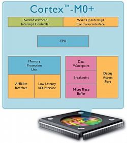 ARM Cortex-M0+: Most Energy Efficient Processor