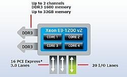 Intel Releases New Range Of Ivy Bridge Based Xeon Processor