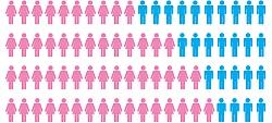 Female Users Prefer Pinterest, While Male Internet Users Prefer Reddit