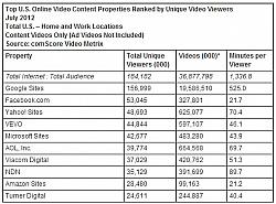 US Internet Users Viewed 36.9 Billion Online Videos In July: comScore