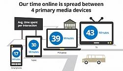 New Google Study Reveals Most Content Consumption Happens Across Multiscreen