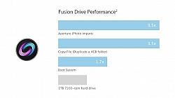 [Shocking] Starter Version Of iMac & Mac Mini Won't Have Fusion Drive