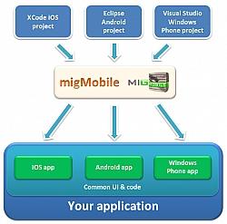 migMobile: A New Framework For Cross-Platform Mobile Development