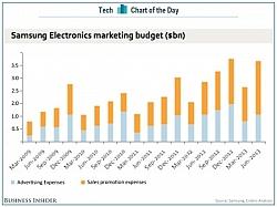 Samsung's 2013 Marketing Budget Is Nearly $13 Billion