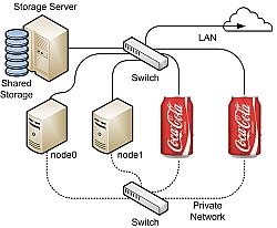 Coca Cola Has 16 Million Mac Addresses