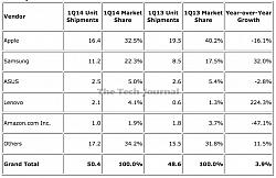 iPad's Market Share Plummets, Samsung Gains