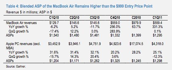 MacBook Air run rate