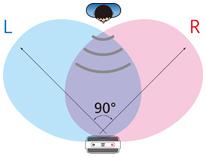 90 degree Pattern