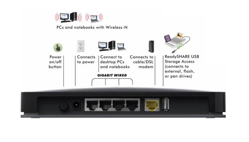 https://thetechjournal.com/wp-content/uploads/images/1108/1313213484-netgear-n600-wireless-dual-band-gigabit-router-2.jpg
