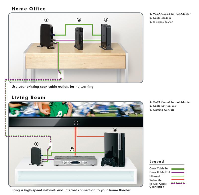 http://thetechjournal.com/wp-content/uploads/images/1202/1328200827-netgear-mcab1001-moca-coaxethernet-adapter-kit-2.jpg