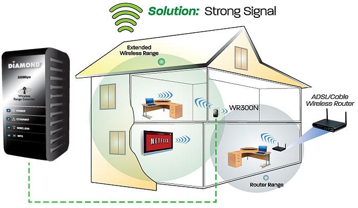 https://thetechjournal.com/wp-content/uploads/images/1202/1329818570-diamond-multimedia-300mbps-80211n-wireless-range-extender-2.jpg