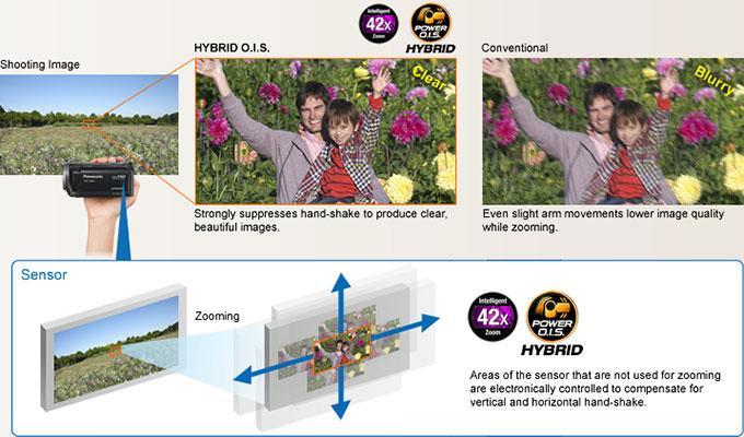 https://thetechjournal.com/wp-content/uploads/images/1203/1332165981-panasonic-hdcsd80k-hd-sd-card-camcorder--3.jpg