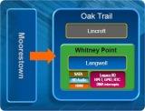 "Intel's ""Oak Trail"" Netbooks and Tablets Landing in 2011"